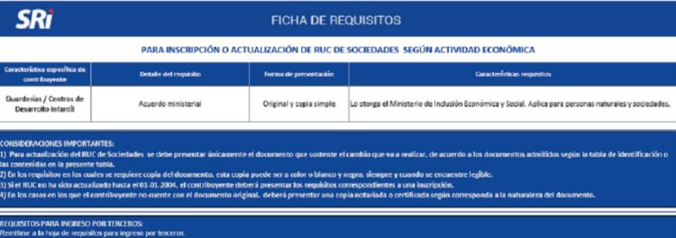 requisitos para obtener RUC para negocio